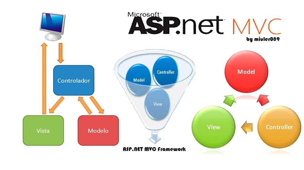 NET Highcharts With ASP NET MVC | Mukesh Kumar