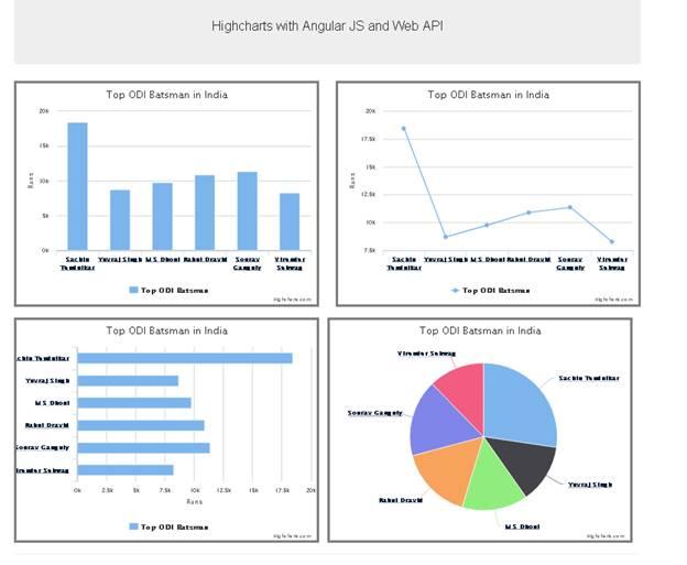 Highcharts and angularjs with web api