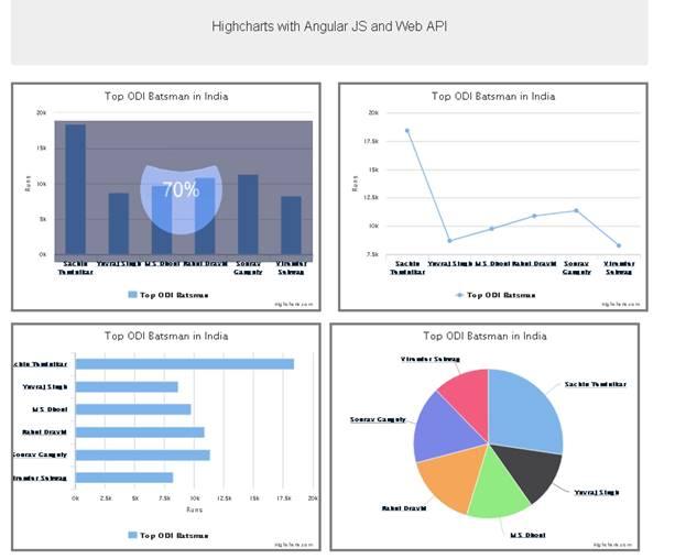 Highcharts - Loading Image With Angular JS Custom Directive