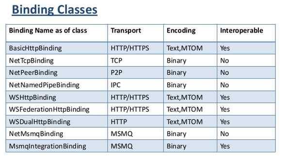 WCF Binding Classes