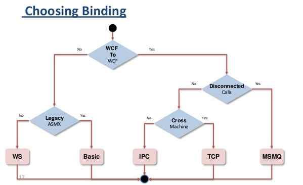 WCF Binding Process