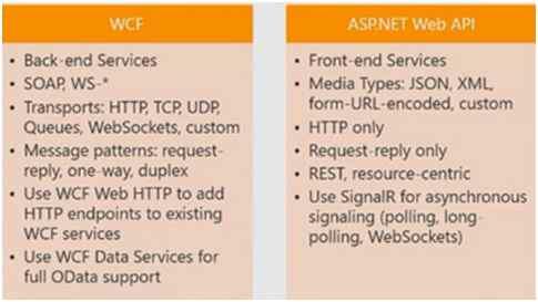 WCF vs Web API