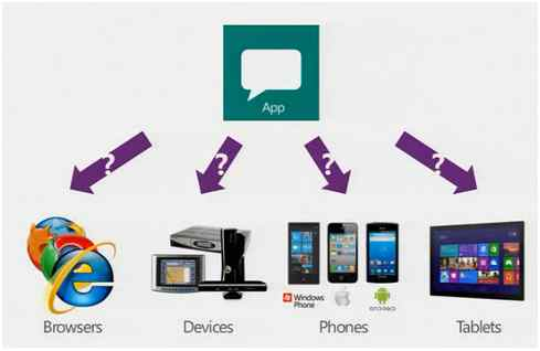Web API Devices