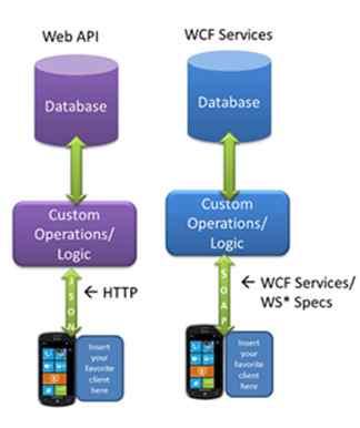 Web API and WCF Service
