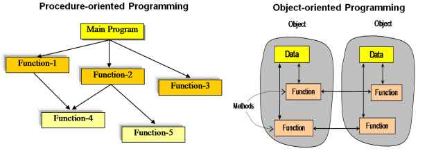OOPs Vs Procedural Programming