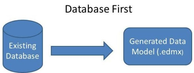 CRUD Operation with Database First Approach in Asp Net MVC