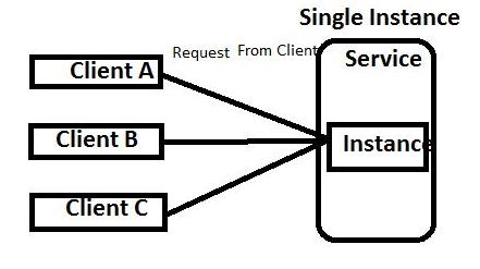 WCF Single Instance