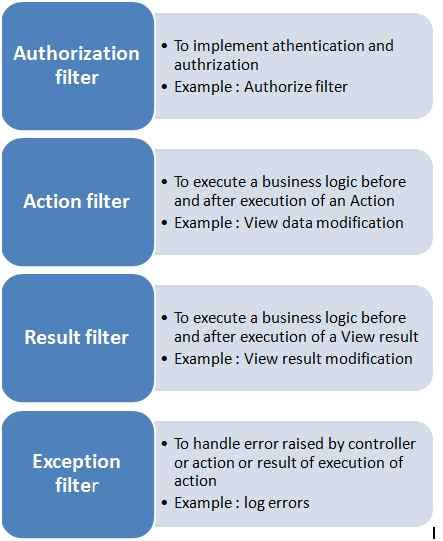 Authorization Filter