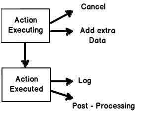 On Action Executed