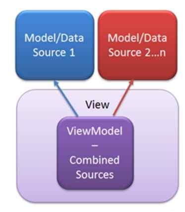 ViewModel in Asp.Net