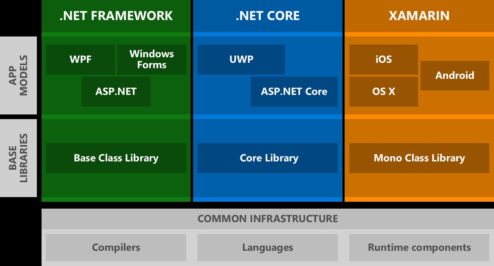 Dotnet Framework vs Dotnet Core
