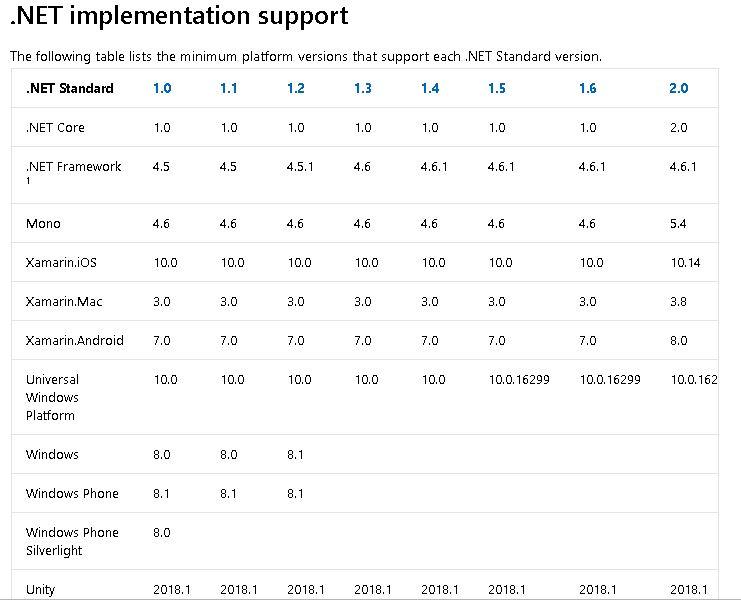 Dotnet Implementation Supports by Dotnet Standard
